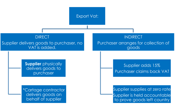 Vat and exports a quick guide import export license for Import direct inc