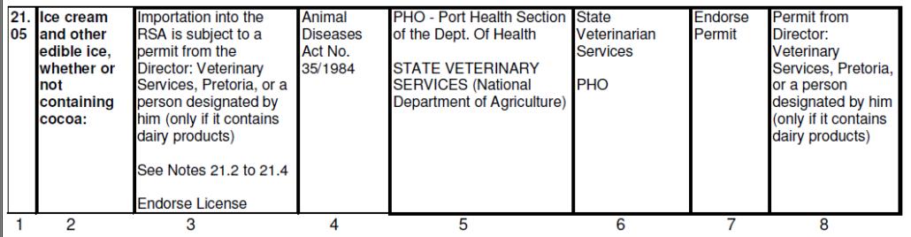 Excerpt from Customs Regulated Cargo List