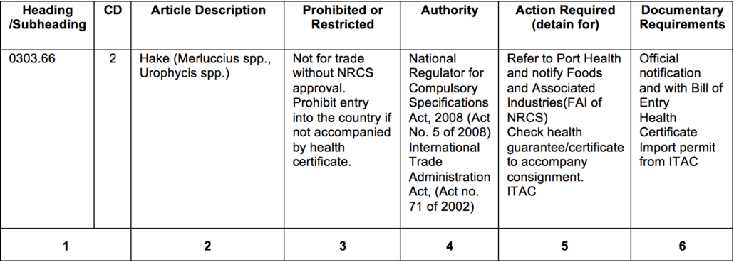 Excerpt from the Consolidated List of Prohibited and Restricted Imports and Exports