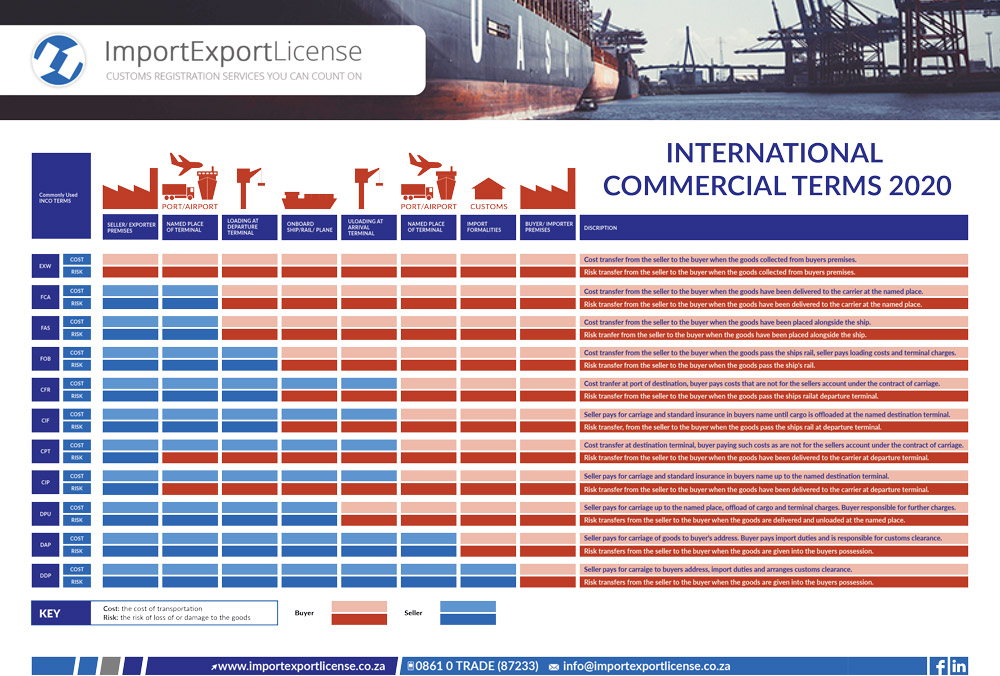 Incoterms 2020-Table-download