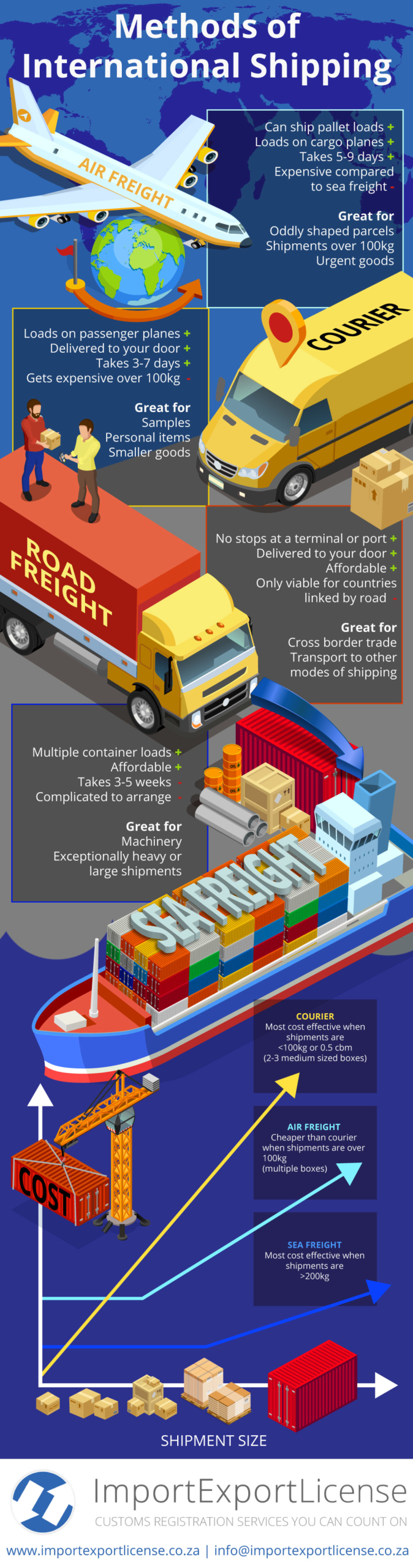 international transport infographic