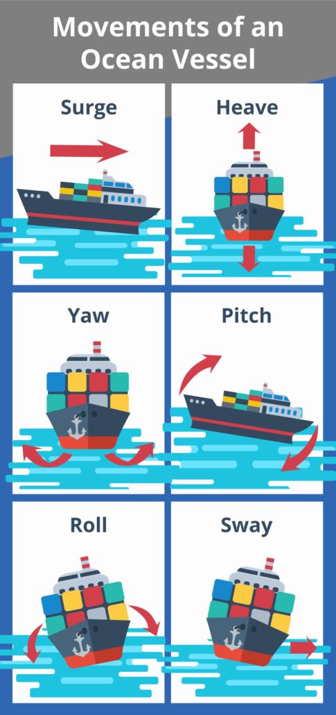 Movements of a cargo ship