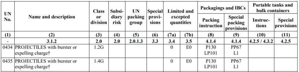 UN Dangerous goods