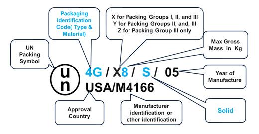 UN Packaging for dangerous goods